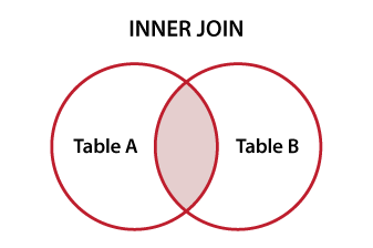 Venn diagram ilustrating sql inner join sql pinterest sql venn diagram ilustrating sql inner join ccuart Image collections