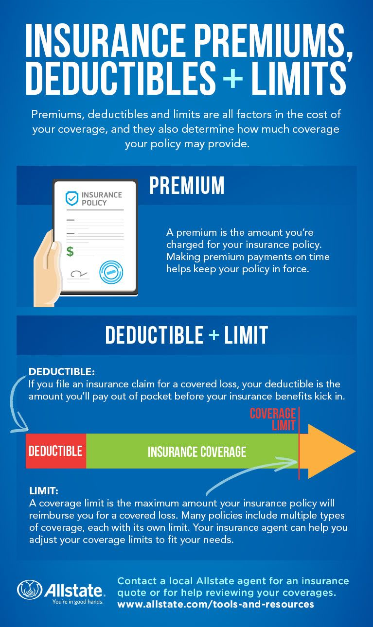 Insurance Premiums Limits And Deductibles Defined With Images