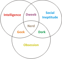 Diagram Of A Nerd Diagramming Compound Sentences Worksheets Venn Silly Pinterest Math Jokes And