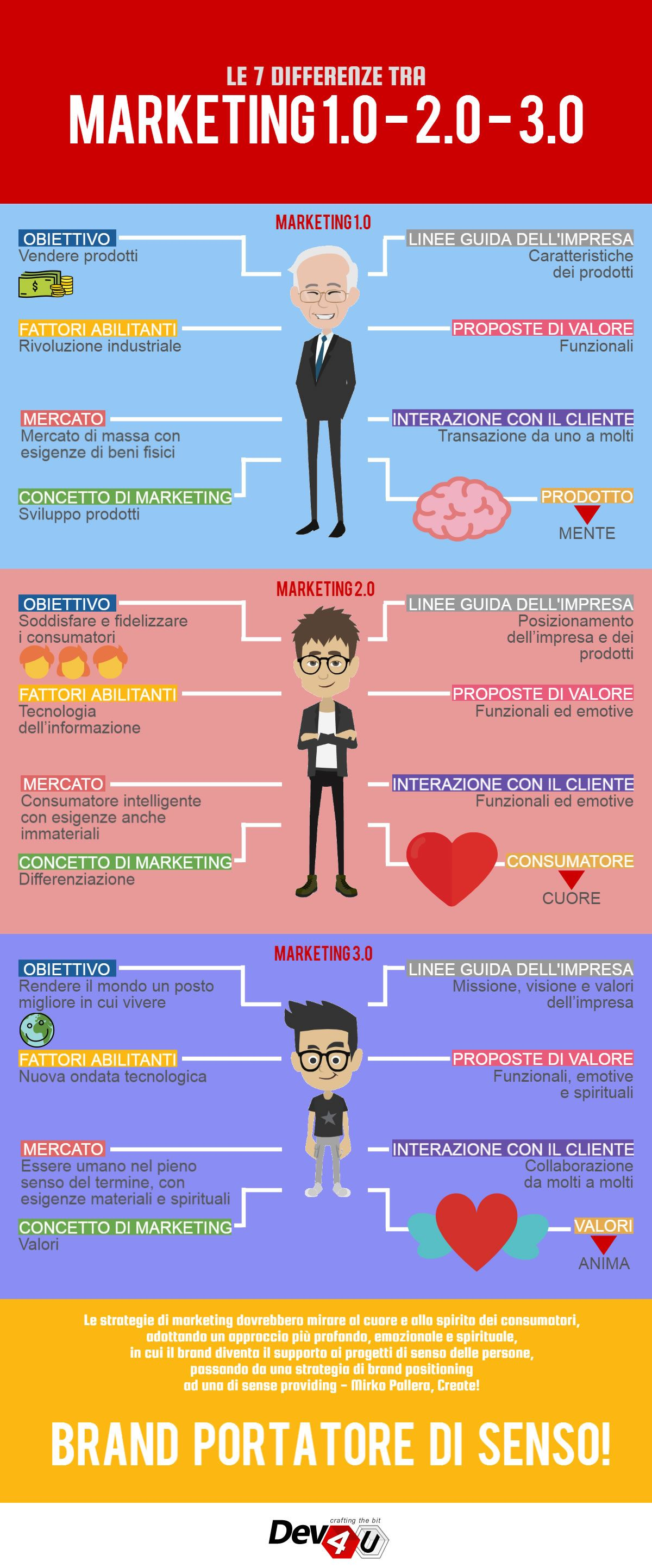 le 7 differenze tra marketing 1 0 - 2 0