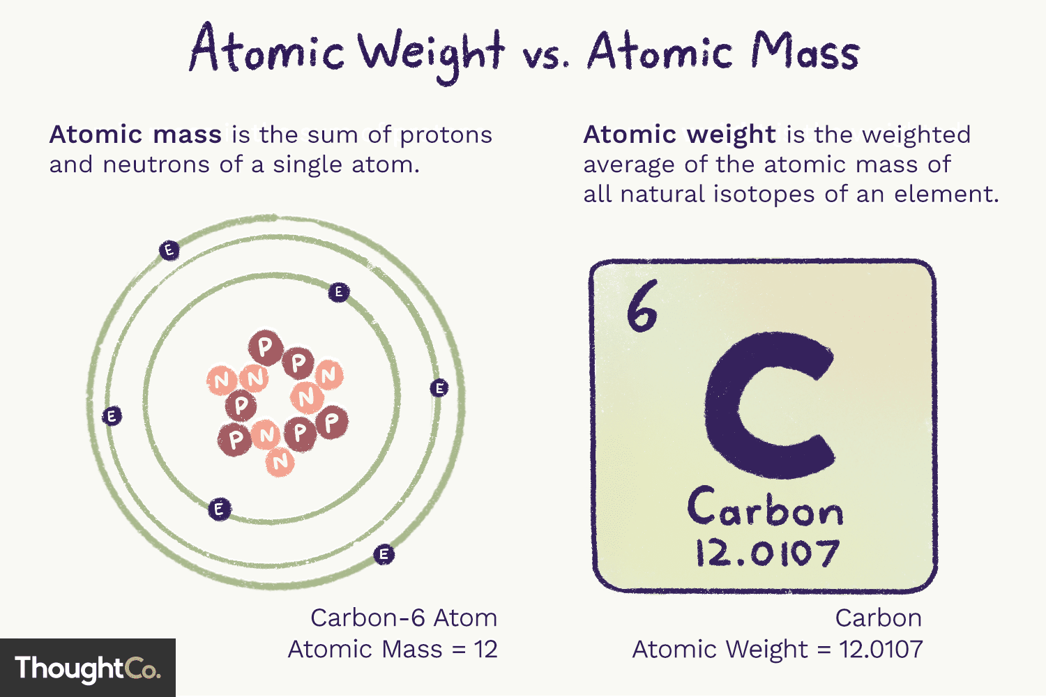 Why Atomic Weight And Atomic Mass Are Not The Same Thing