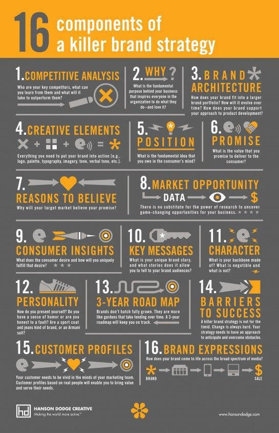 16 ações que matam a estratégia de marca