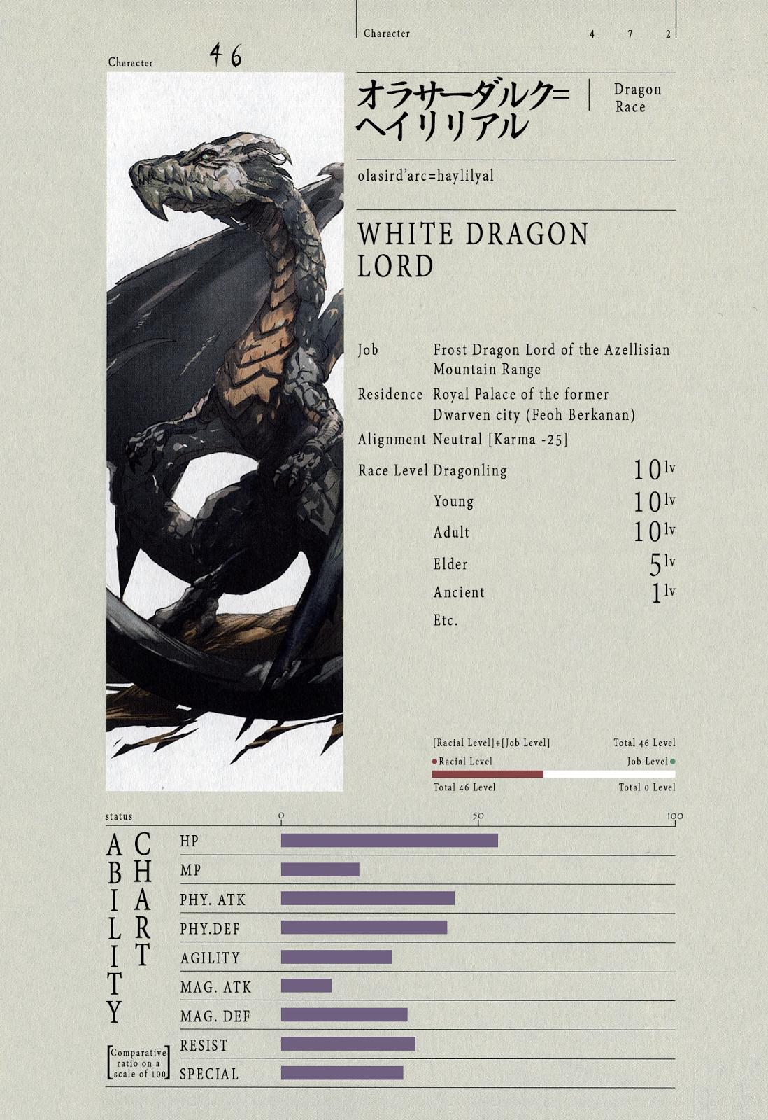 White Dragon Lord Olasird'arc Haylilyal   Overlord   Manga ...
