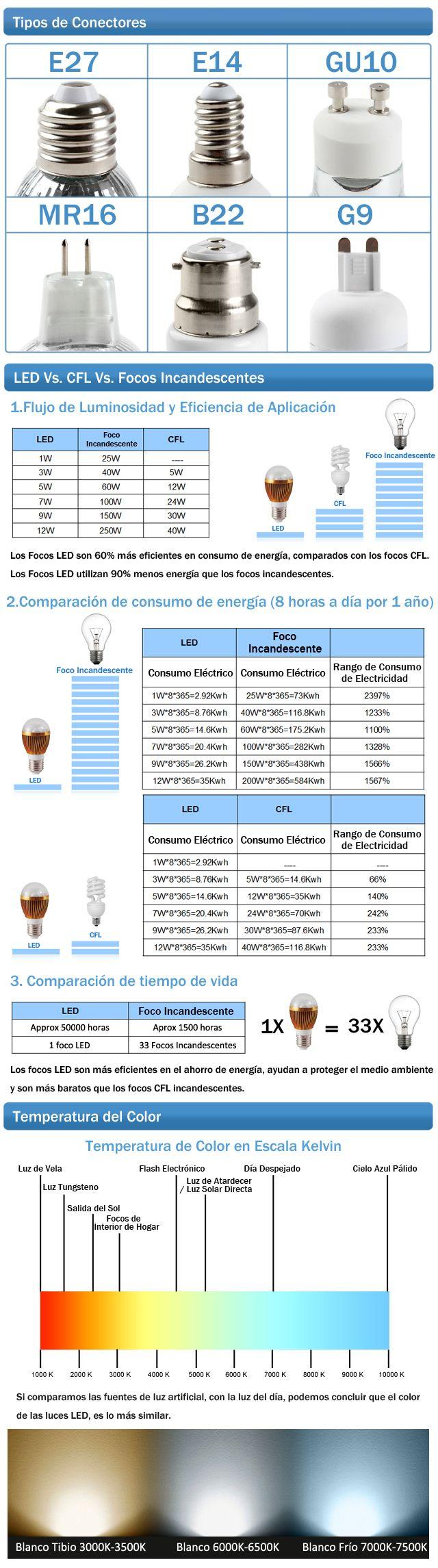 Más sobre LEDs