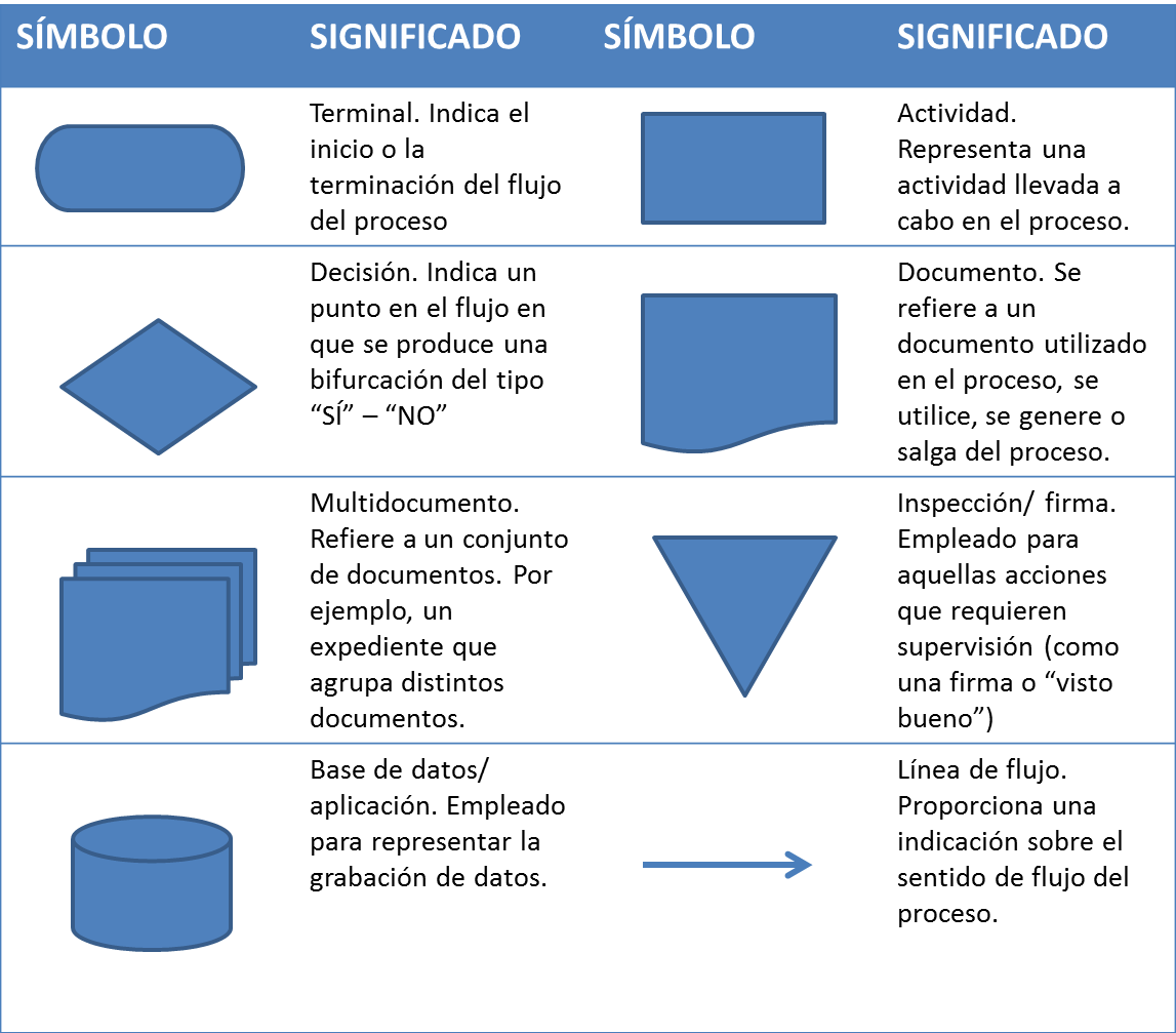 Image result for diagrama de flujo | Estudio de formas | Pinterest ...