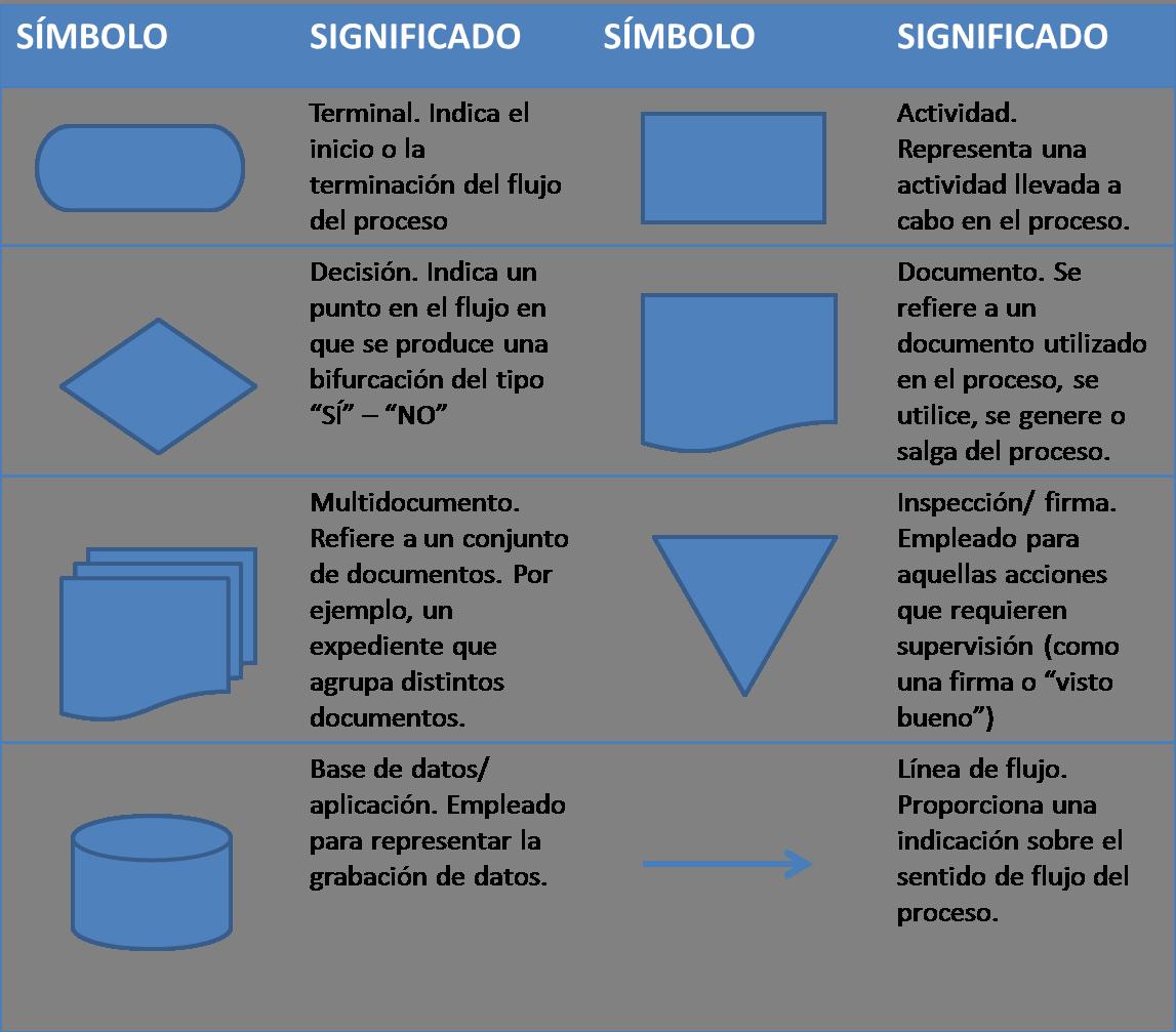 Image result for diagrama de flujo estudio de formas pinterest image result for diagrama de flujo ccuart Images