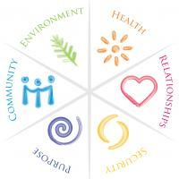 The wellbeing model | Taking Charge of Your Health