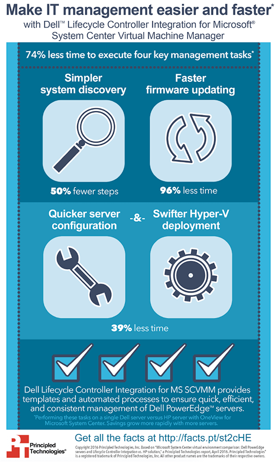 Pin By Principled Technologies On Infographics Virtual Environment Infographic Technology