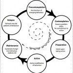 Motivational Interviewing: A Client-Centered Approach (1