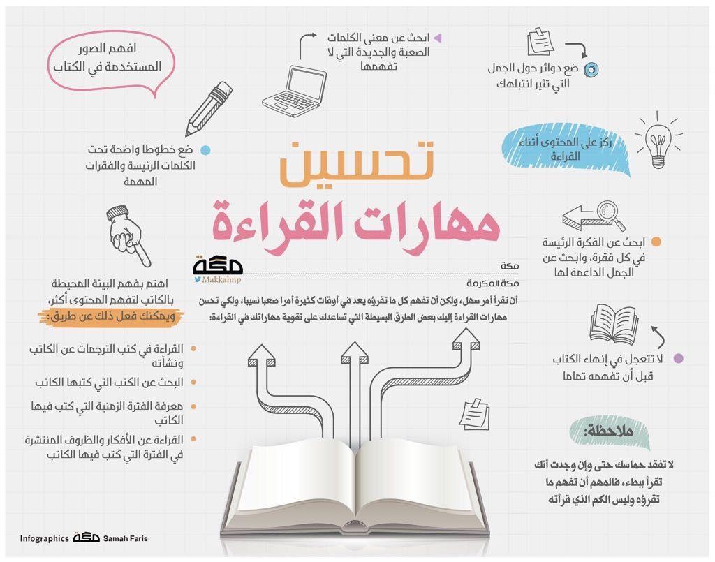 Pin By Dora 55 On الكتب القراءة Learning Websites Life Skills Activities Life Skills