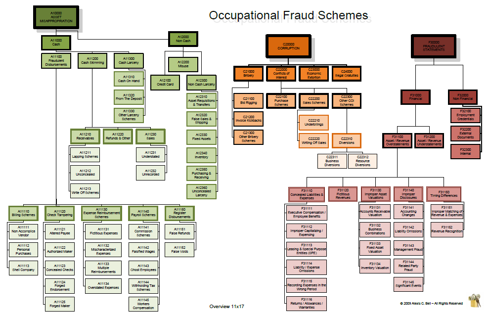 Just how many fraud schemes are there? Fraud, Schemes