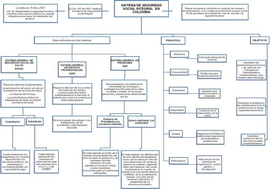 Mapa Conceptual Seguridad Social Integral Doc Mapa Conceptual Mapas Autoevaluación De Estudiante