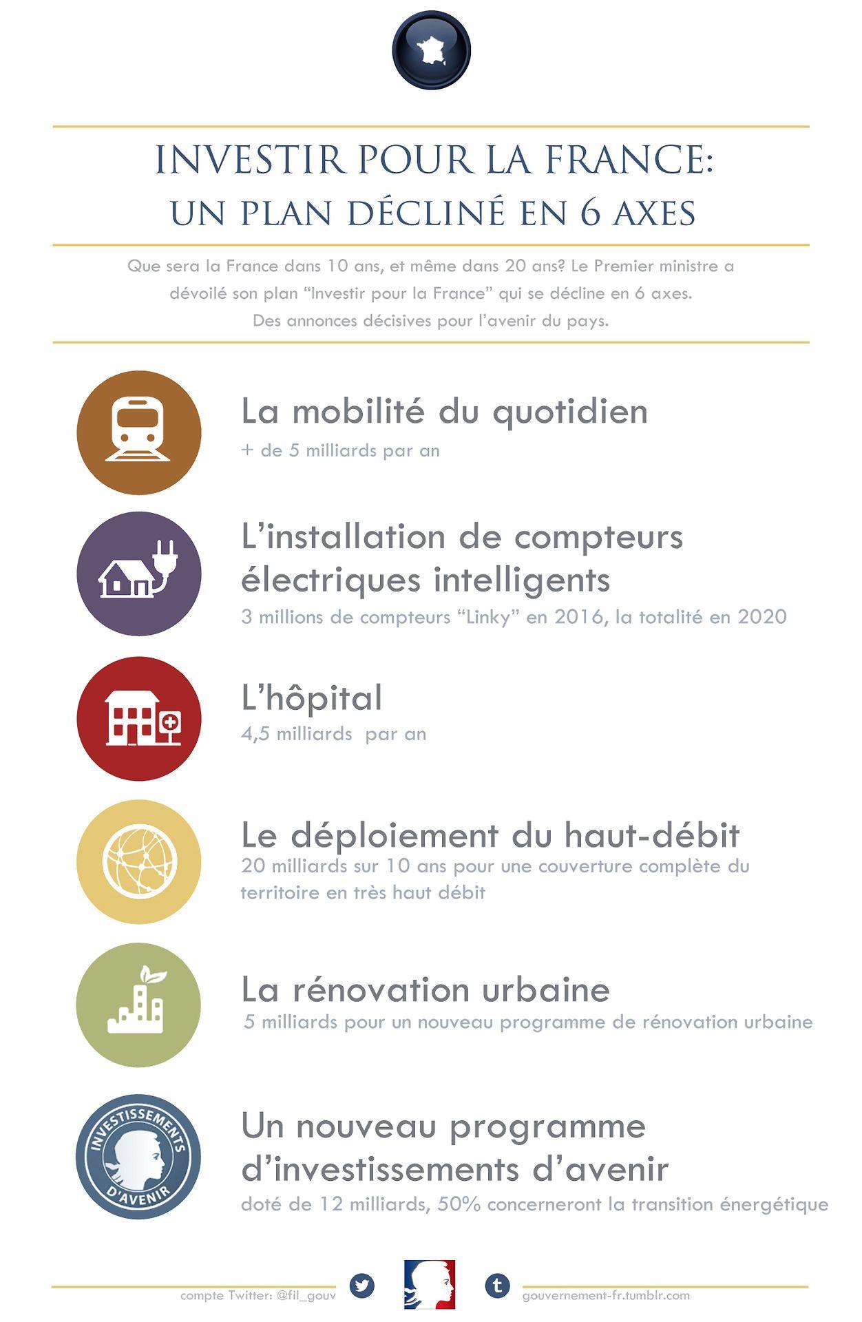 Investir pour la France des annonces décisives et un plan
