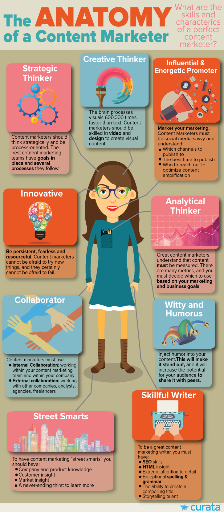 The Anatomy of a Content Marketer #contentmarketing