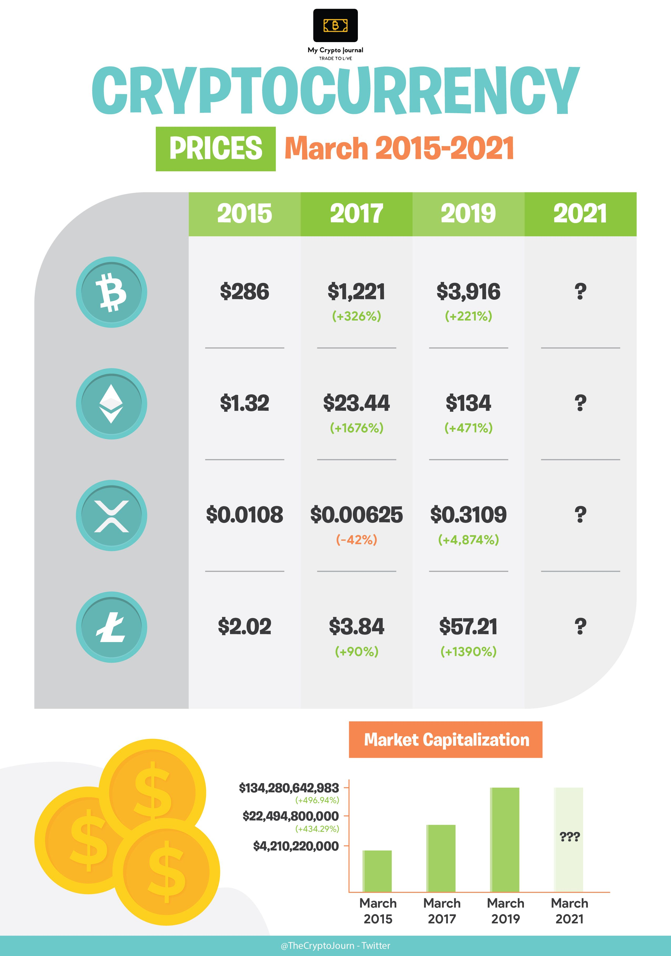 cryptocurrency started in 2021