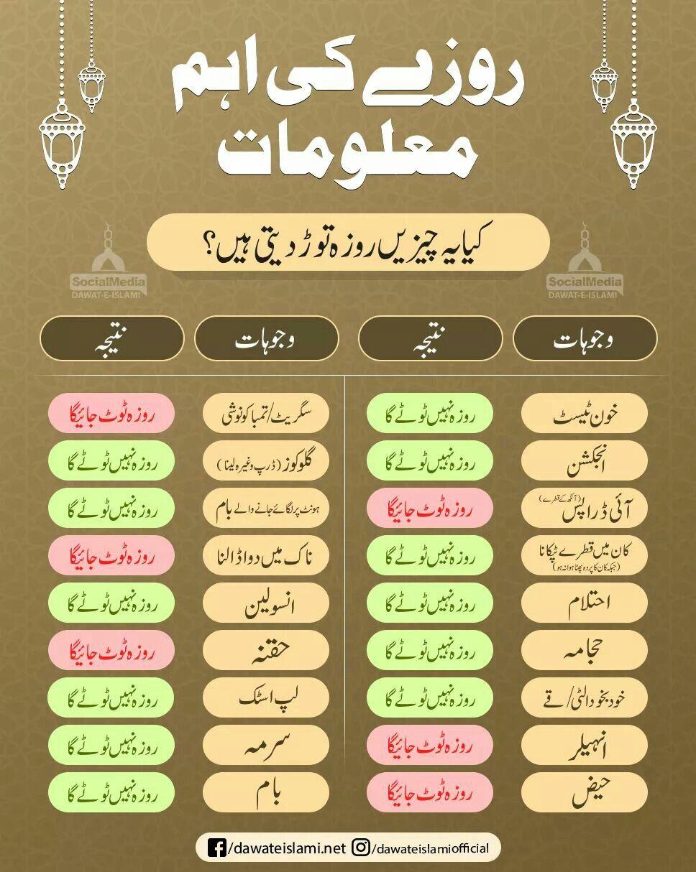 Pin By Imran Malik On Elm Sekhna Hum Sab Par Farz Hai Islamic Information Ramadan Quotes Islamic Love Quotes