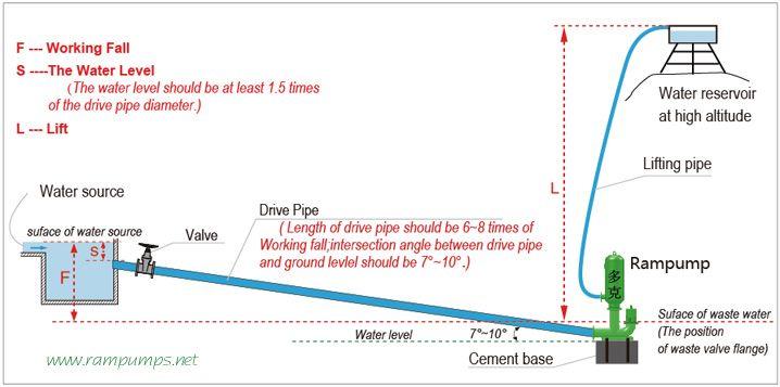 Derkor Hydraulic Ram Pump System Diagram Ideoita