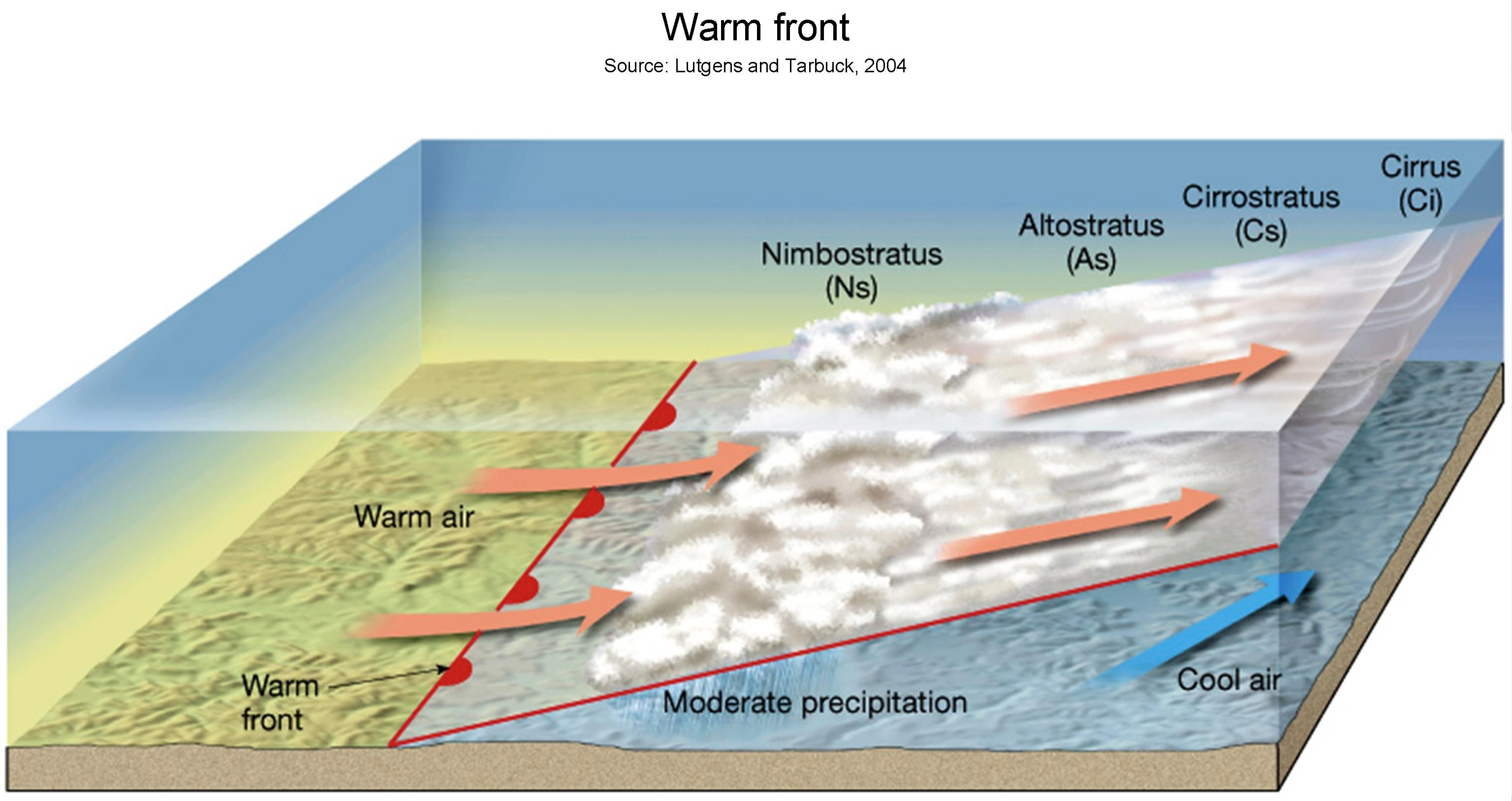 Typical Warm Front Weather Conditions In Winter Heading