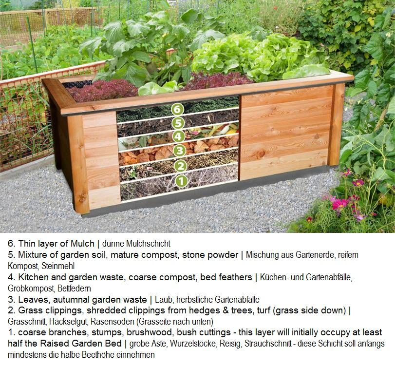 raised garden bed inside setup hochbeet aufbau drinnen garten pinterest garden beds. Black Bedroom Furniture Sets. Home Design Ideas