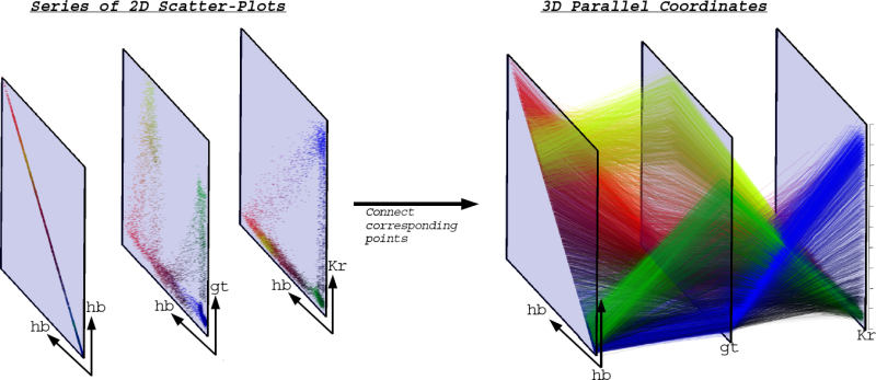 From 2D scatter-plots to 3D parallel coordinates | infographics