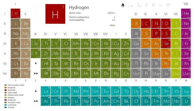 Windows 8 10 app check periodic table chemistry periodic windows 8 10 app check periodic table chemistry urtaz Choice Image