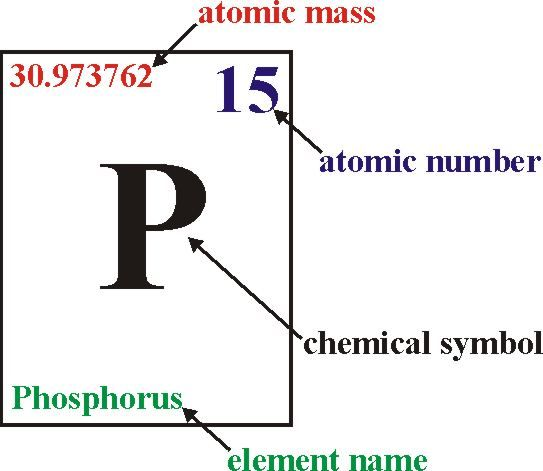 introduction to the periodic table atomic number - Periodic Table Phosphorus Atomic Mass