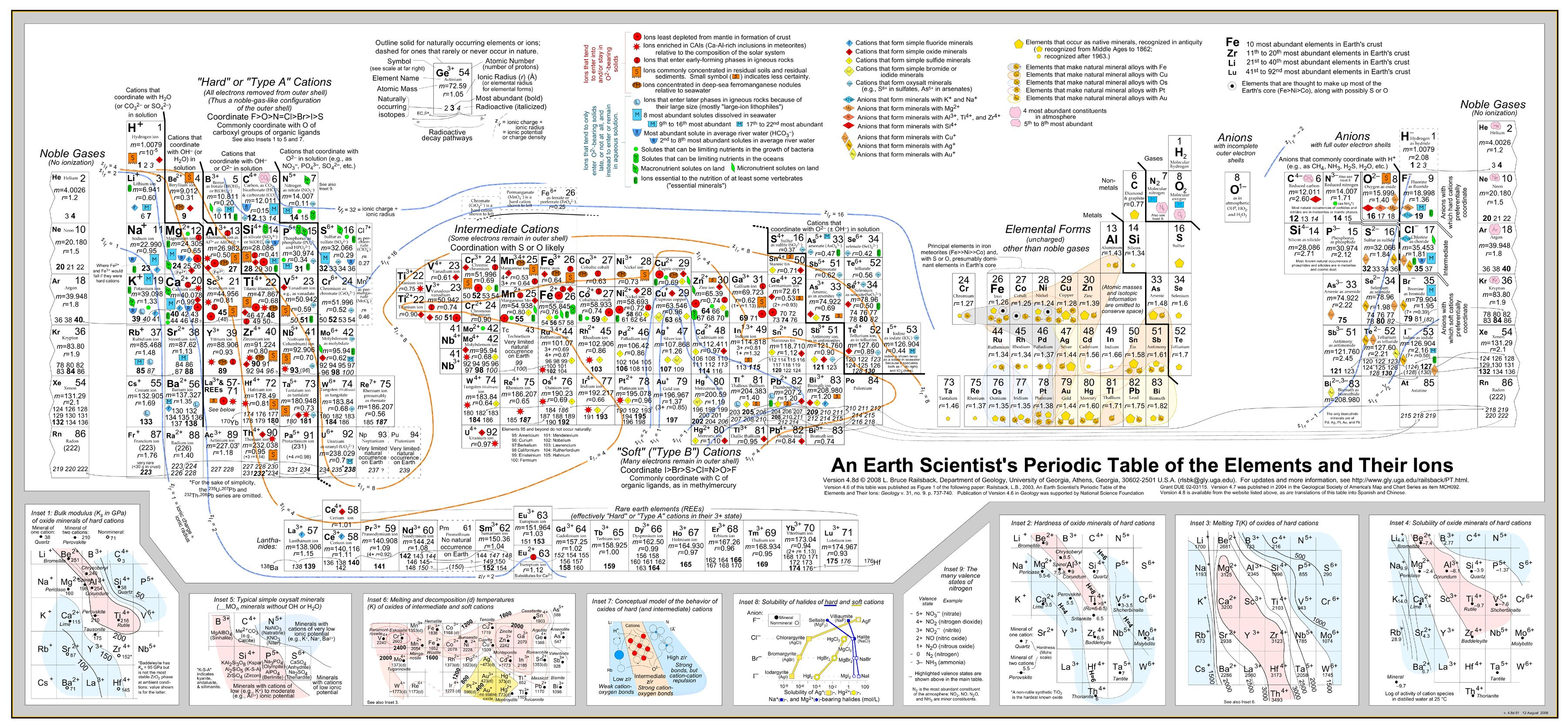 Expanded table of the elements chemistry pinterest periodic expanded table of the elements gamestrikefo Choice Image