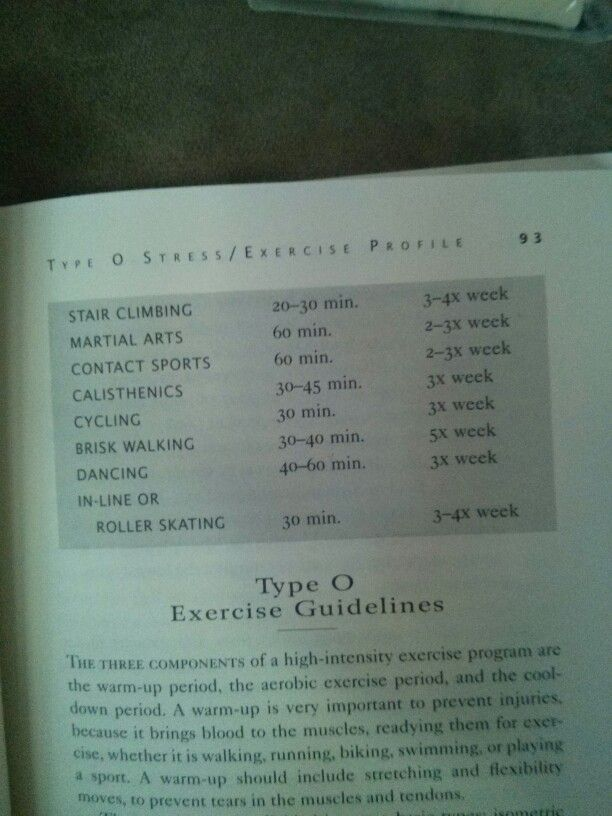 Pin On Blood Type Of Diet Exercise