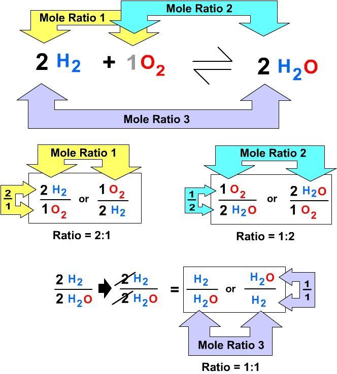 Mole Chemistry Diagram