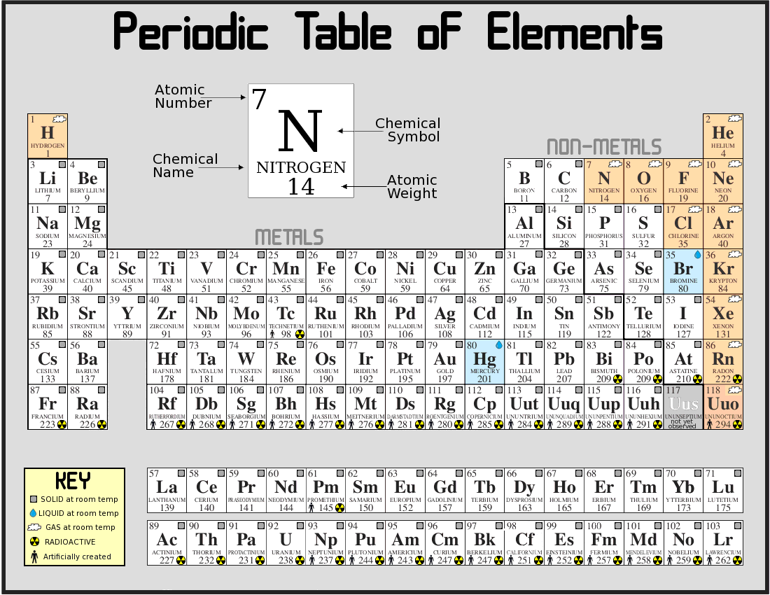 periodic table of elements   architecture   Pinterest   Public ...