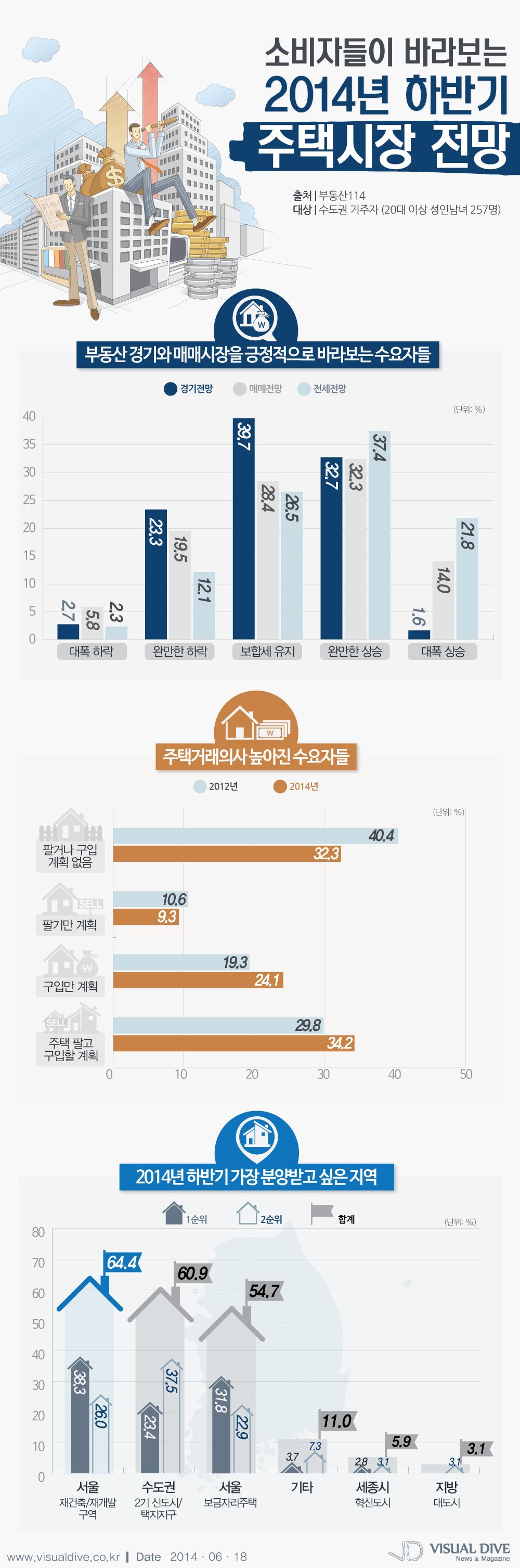 소비자들이 바라보는 올 하반기 주택시장 전망…주택거래의사 높아져 [인포그래픽] #consumer / #Infographic ⓒ 비주얼다이브 무단 복사·전재·재배포 금지
