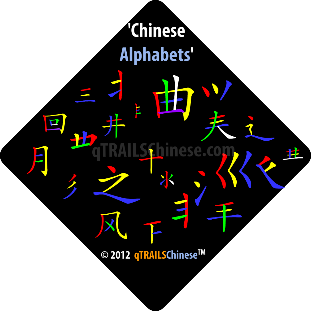 Some of the Chinese alphabets.