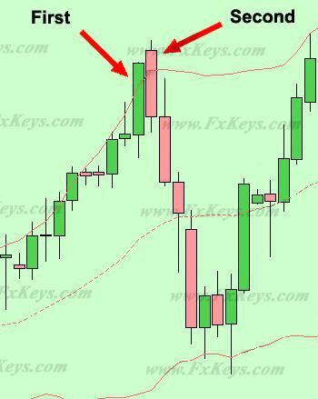 Forex seconds interval charts broker
