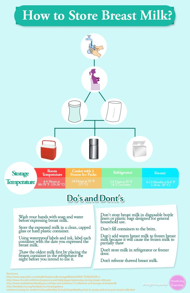 Breastfeeding Essentials How To Store Breast Milk Feed The Baby