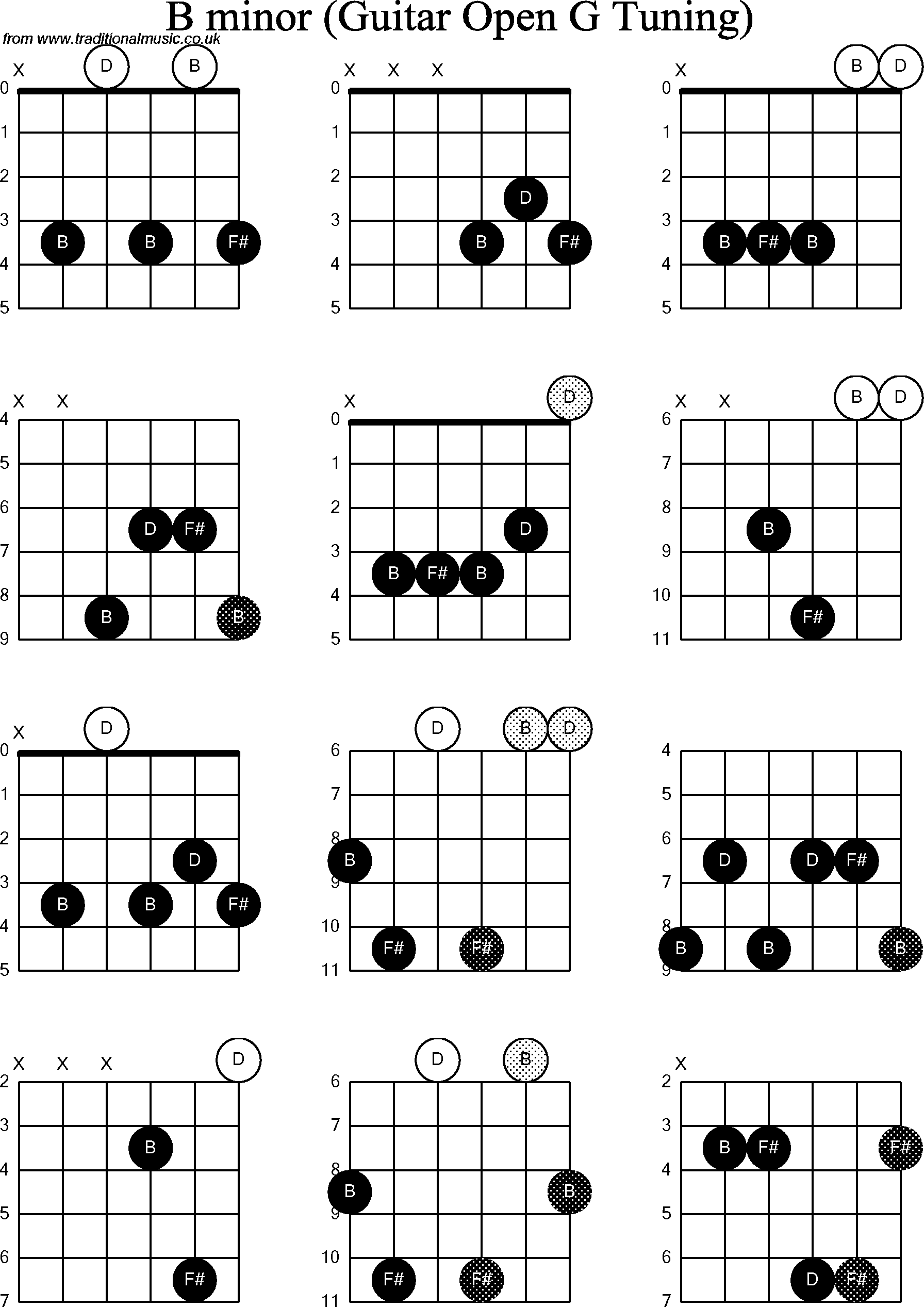G Over B Minor Chord Google Search Musiclife Pinterest