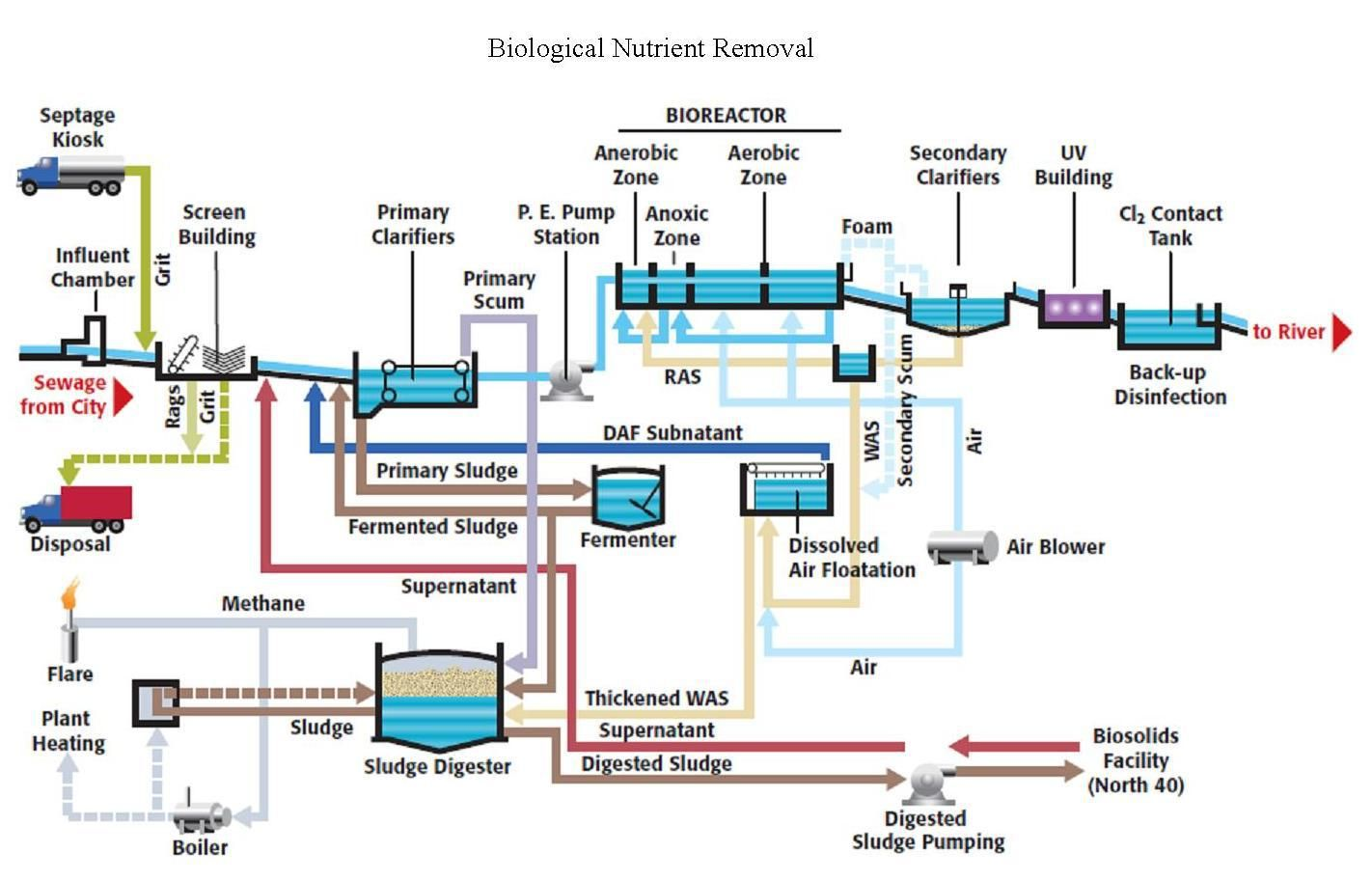 Pin By Teaching On Cooling Tower Water Treatment Wastewater