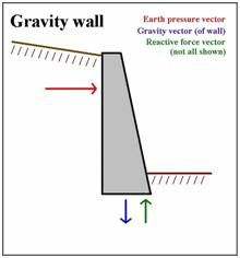 Gravity Wall Google Search Gravity Retaining Wall Retaining