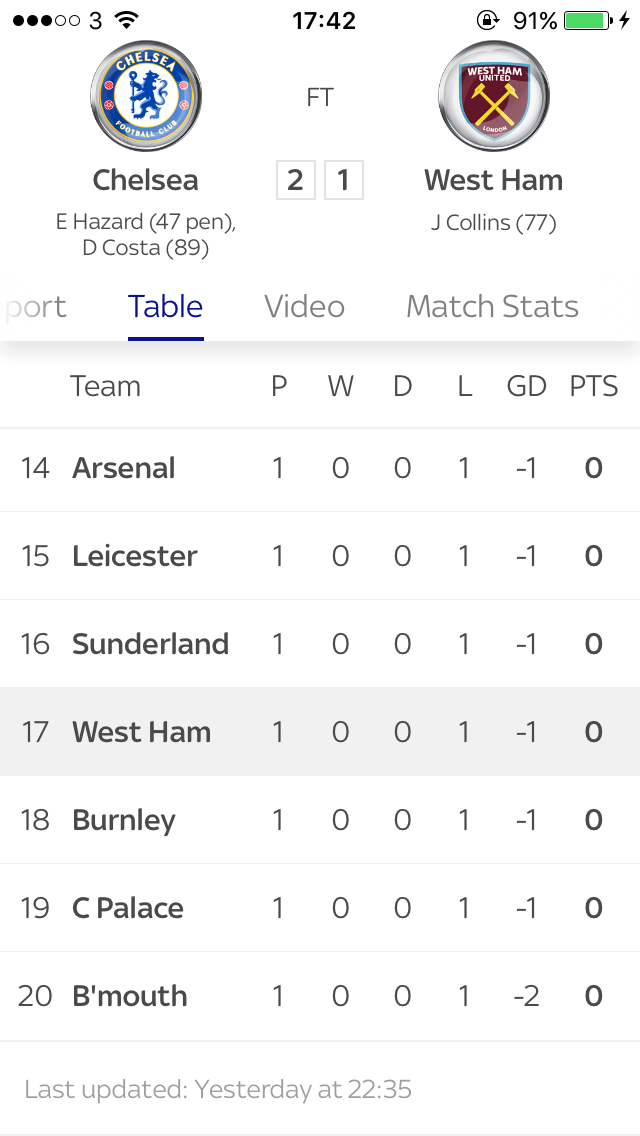 Pin by harvey on premier league table 2016 pinterest premier league league table premier league menu stopboris Images