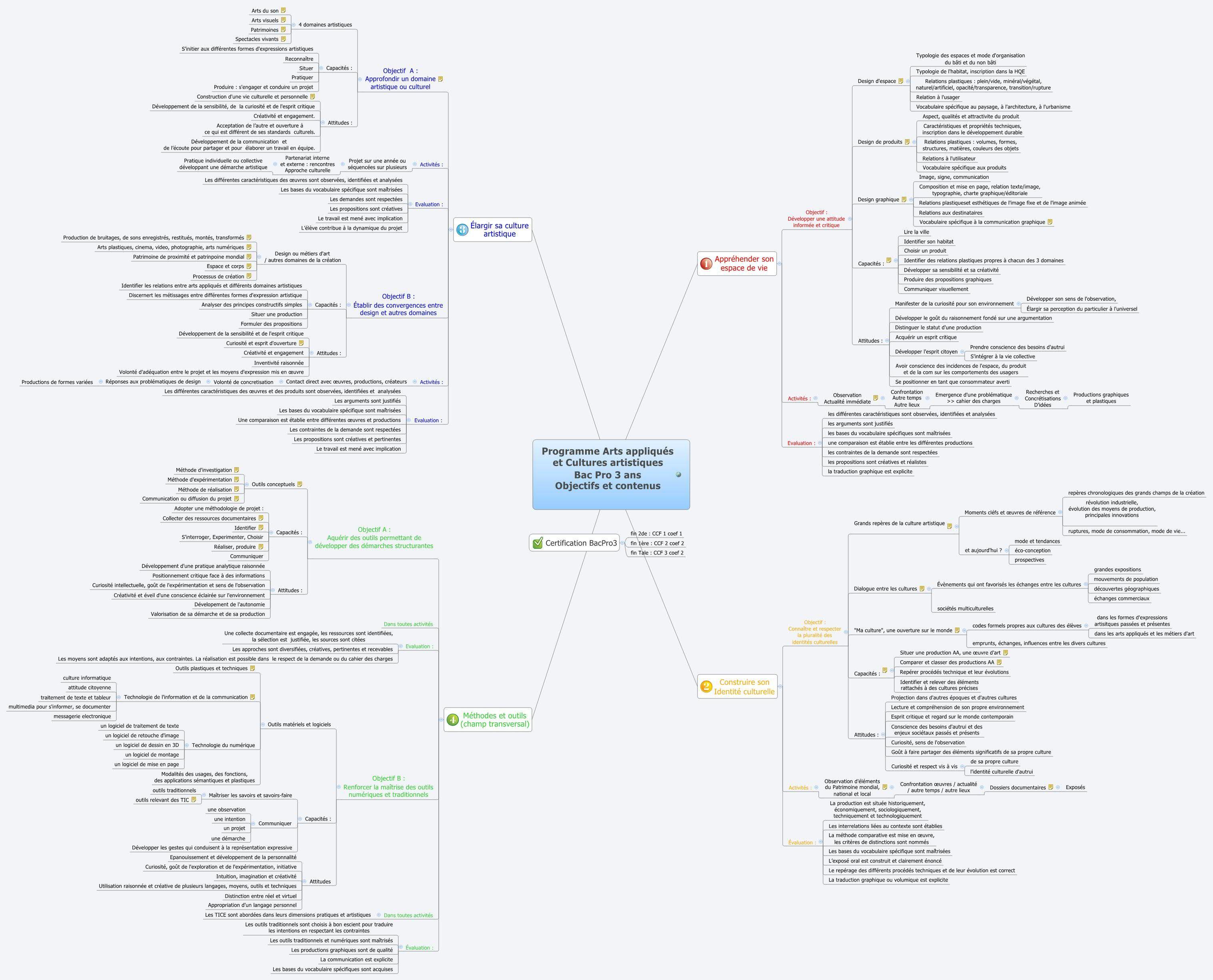 Programme Arts Appliques Et Cultures Artistiques Bac Pro 3 Ans Objectifs Et Contenus Perdir Xmind The Most Professional Mind Art Applique Programme Art