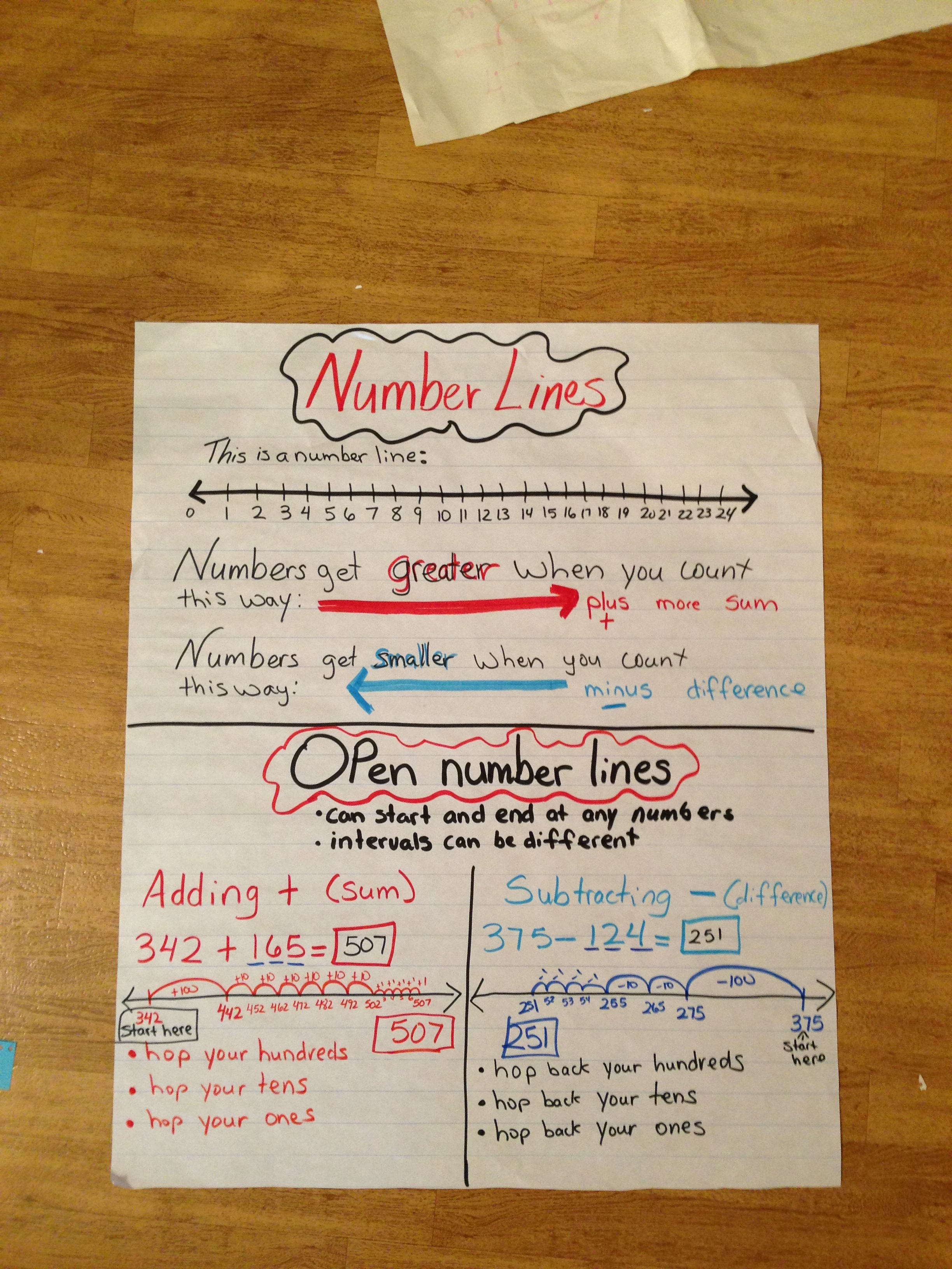Number Lines And Open Number Lines Anchor Chart For 2nd Grade Kindergarten Math Numbers Line Math Math Charts Open number line addition grade