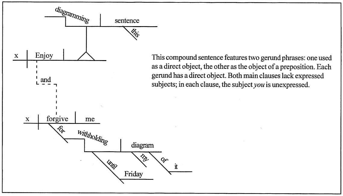 Diagramming Sentences Worksheets