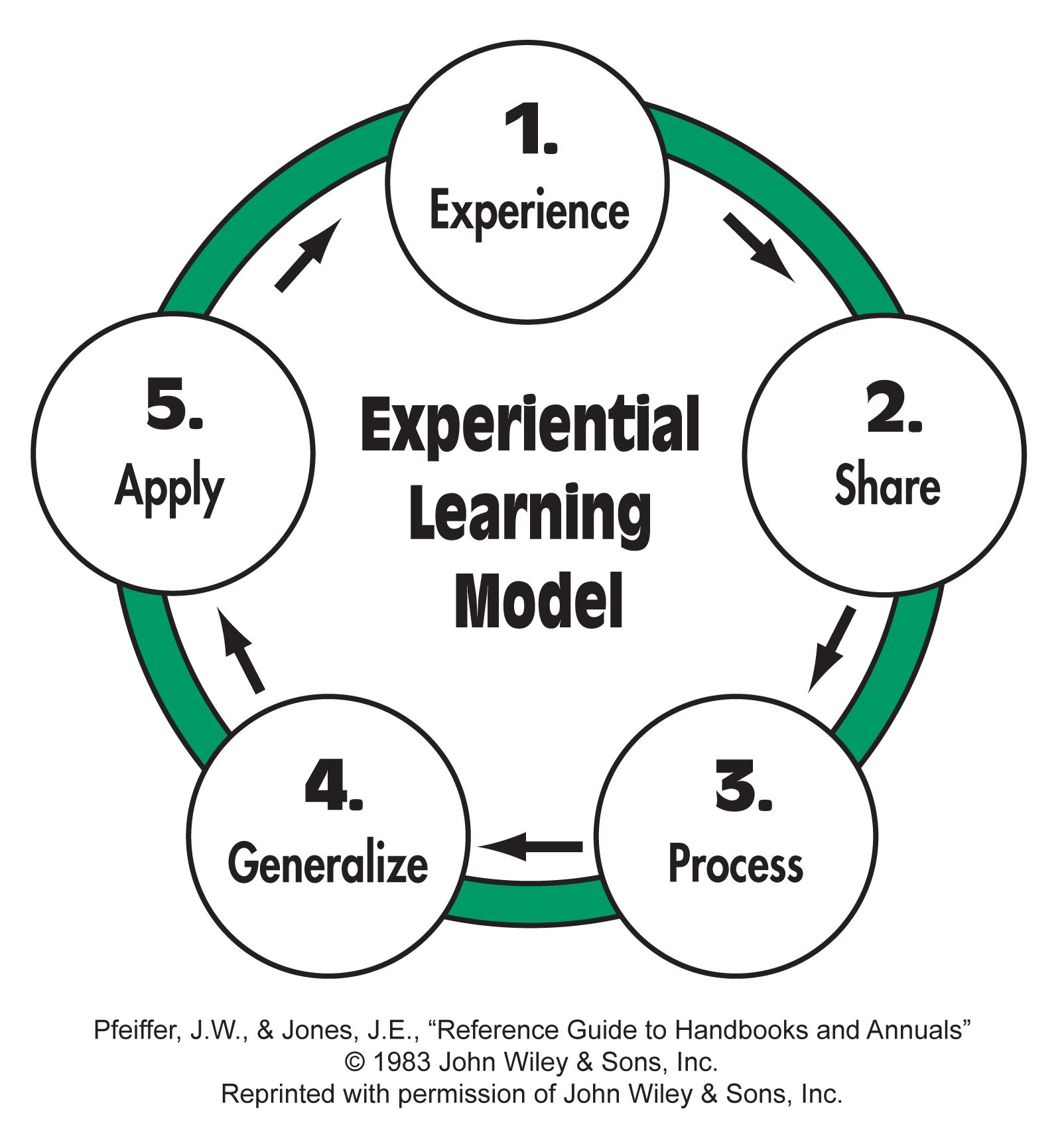 Image result for experiential learning model