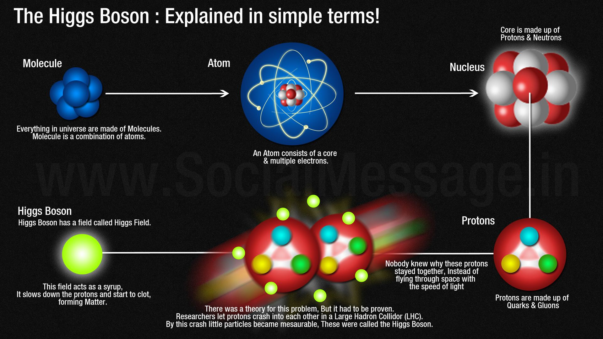 the higgs boson particle essay The higgs boson 1 the god particle : higgs boson 2 the higgs boson or  higgs particle is an elementary particle in the standard model of.