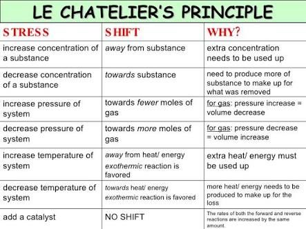 Le Chatelier S Principle Google Search Teaching Chemistry