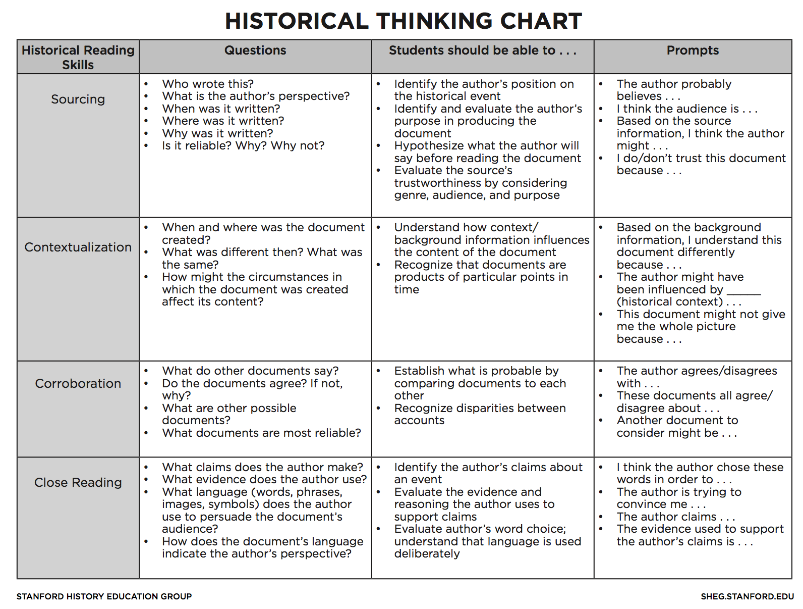Thinking Like A Historian In The Elementary Classroom  School