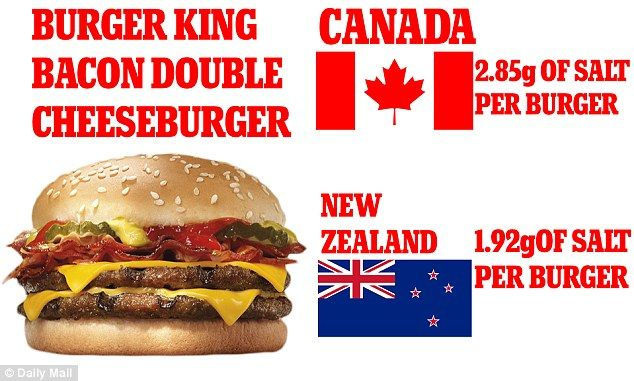 A Burger King Bacon Double Cheeseburger bought in Canada contains 2.85g of salt per burger, while one bought in the New Zealand contains much less salt at 1.92g of salt per burger