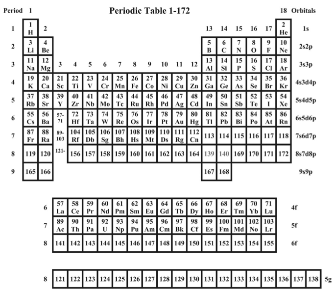 2011 suggested periodic table up to z 172 based on dirac fock 2011 suggested periodic table up to z 172 based on dirac fock calculations urtaz Images