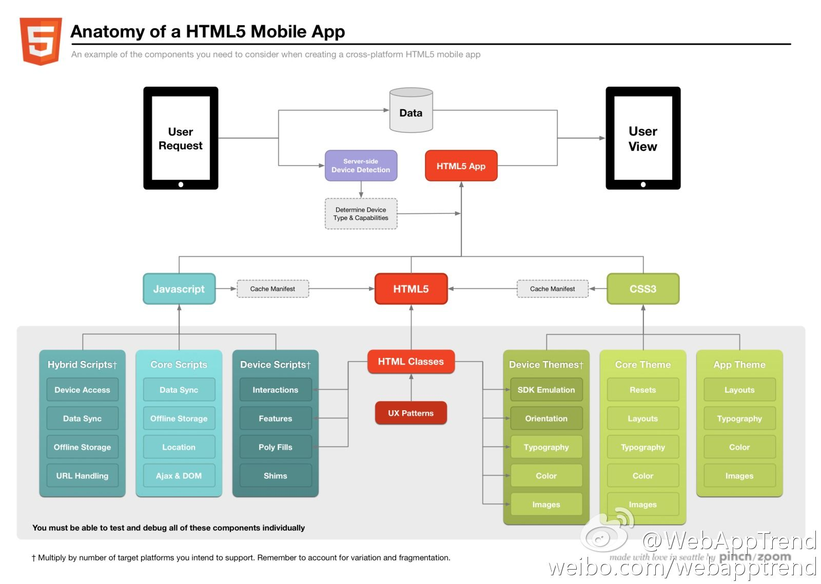 Anatomy of a html mobile app internet pinterest mobile app anatomy of a html mobile app malvernweather Image collections