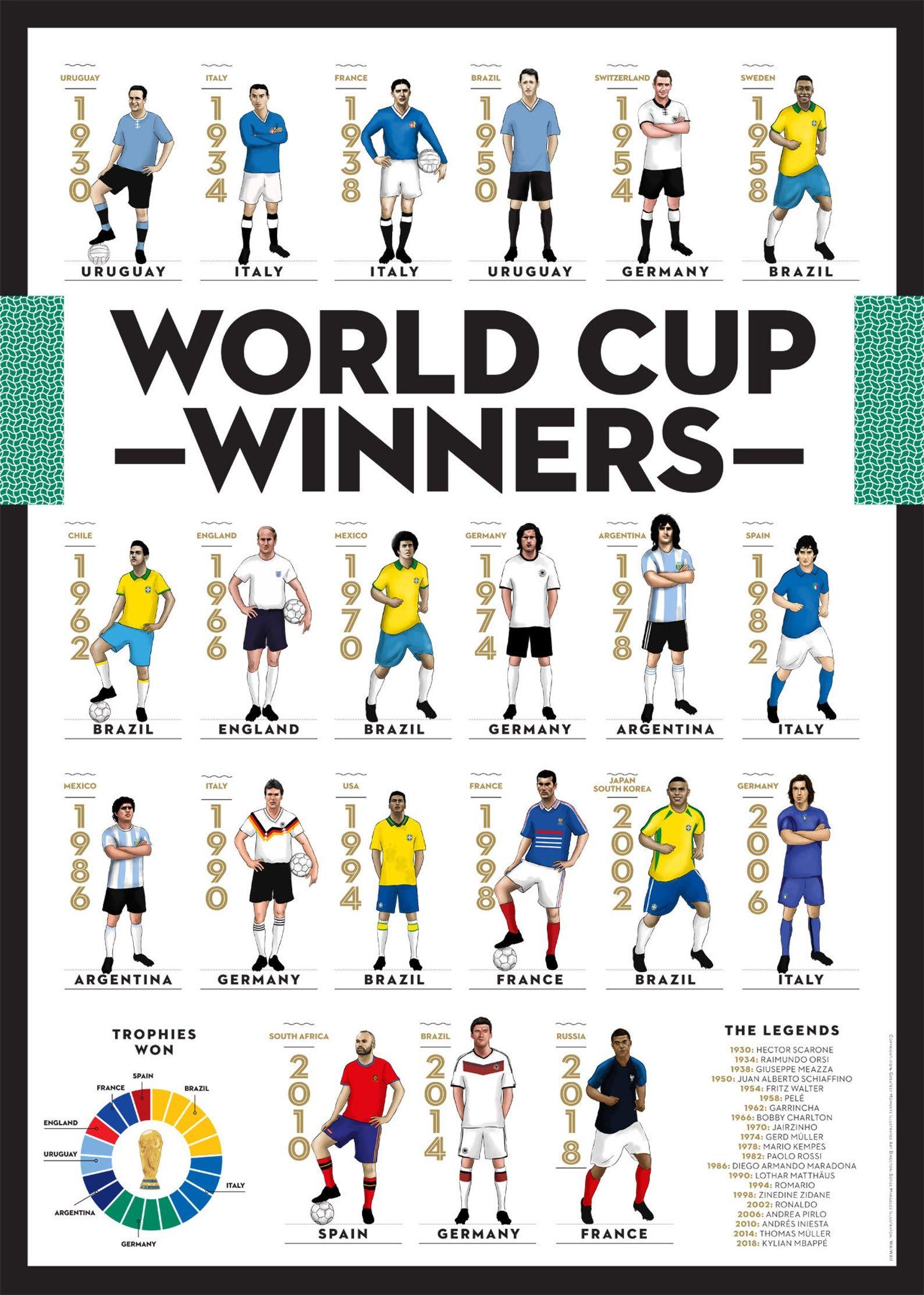 World Cup Winners 1930 2018 Football Poster Art Etsy World Cup Winners World Cup Football Poster