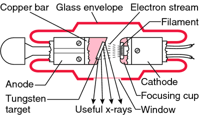 x ray tube diagram standard stationary anode x ray tube diagram rh pinterest com x ray machine block diagram pdf How Does an X-ray Machine Work